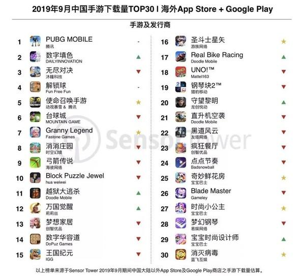 9月中国手游海外下载量TOP30榜单《绝地求生》第一_新高