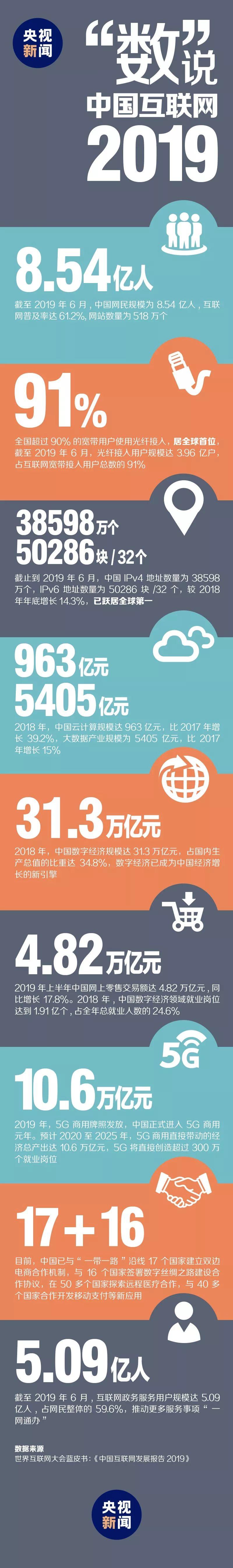 """一图丨""""数""""说中国互联网_发展"""