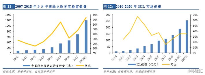 金域医学(603882.SH)前三季度净利增9成,股价年内涨超160%