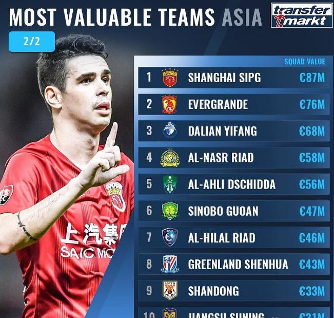 亚洲球队最新身价榜出炉!中超垄断前三,日韩无一队排名前十_大连