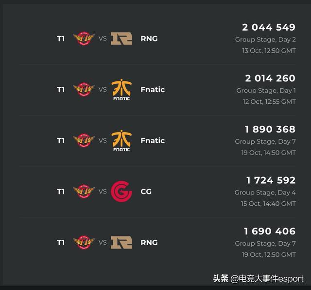 S9小组赛观看数据出炉:韩国观众增加明显,SKT与RNG交手最受关注_三支队