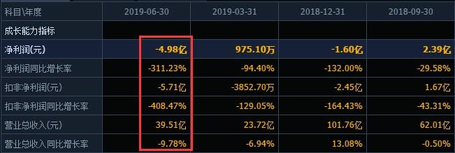 """议市厅丨""""中国版ZARA""""拉夏贝尔子公司申请破产,老板质押爆仓市值暴跌,上半年巨亏5亿还关了2400家店"""