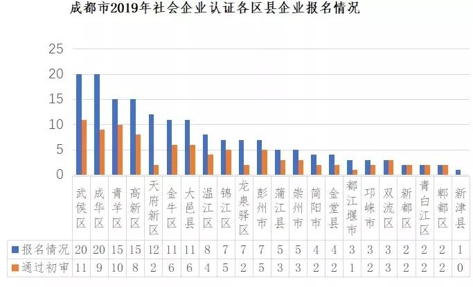 成都拟认定27家社会企业名单公示