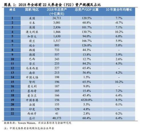 公安部副部长李纪周兴证策略:养老金加速入市对