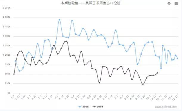 国内外新季玉米陆续上市,后期价格将如何演绎?