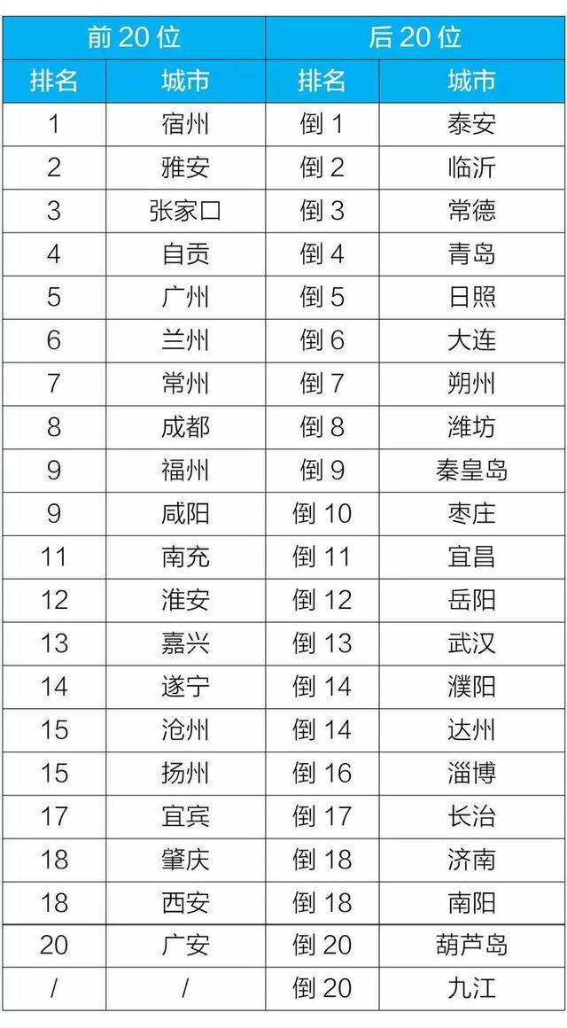 前九月全国空气质量哪最好?广东4城排名前二十