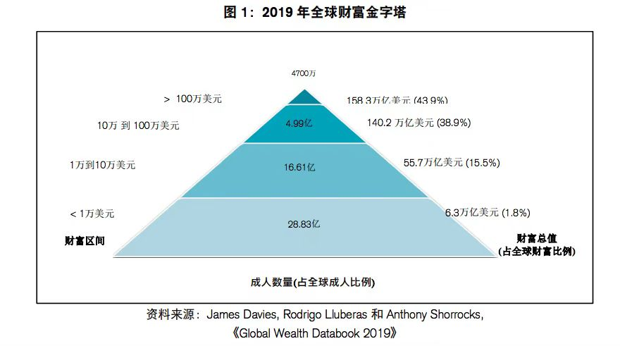 瑞信:全球财富增长4.6%,中、美独占鳌头-新经济