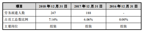 博众精工科创板IPO:屡次逾期纳税被罚 去年末劳务派遣工占比7%