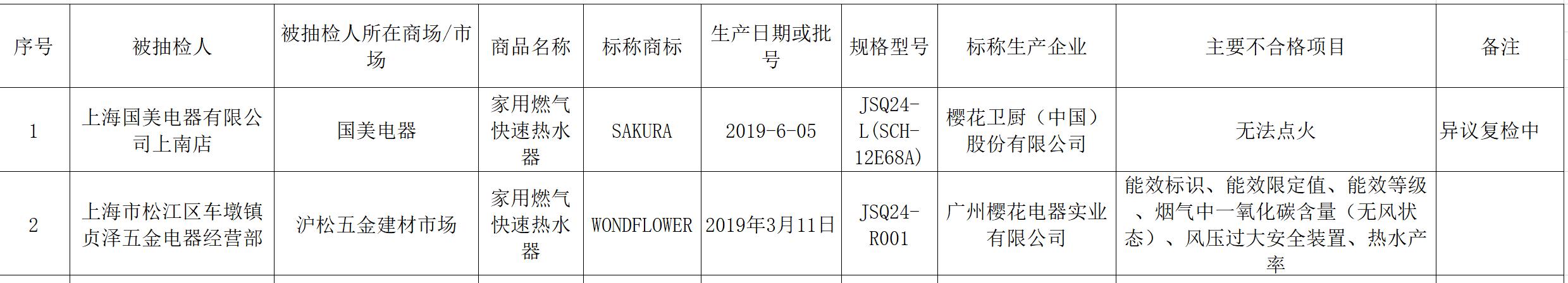 上海市市场监管局:2批次燃气热水器被检出不合格
