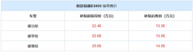 补贴前,新上市的富康500有22.48万辆