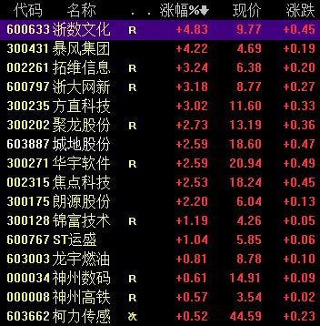 <b>IDC预测中国云专业服务未来3年年均增速近三成,相关概念股值得长期关注</b>