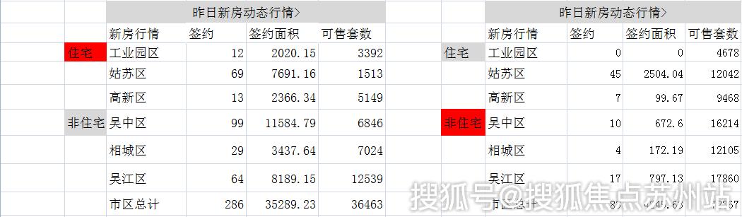 日报|10月23日苏州新建住宅签约286套非住宅83套