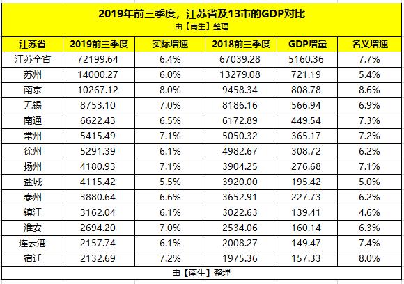 扬州gdp是多少江苏排几名_2018一季度全国城市GDP排行榜出炉 来看看扬州排第几