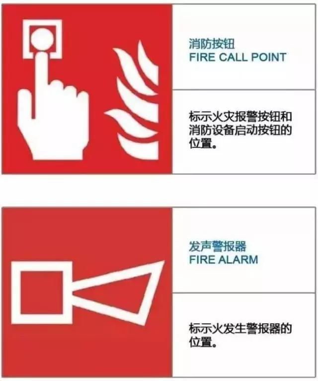 紧急疏散逃生标志   灭火设备标志   禁止和警告标志   消防安全标志根据其功能可分为以下几类:   1、火灾报警装置标志;2、紧急疏散逃生标志;3、灭火设备标志;4、禁止和警告标志;5、方向辅助标志;6、文字辅助标志   火灾报警装置标志