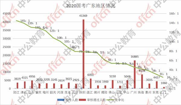 广东本地人口数量_鲁政委 以 工程师红利 应对 老龄化 挑战 解读第七次全国人