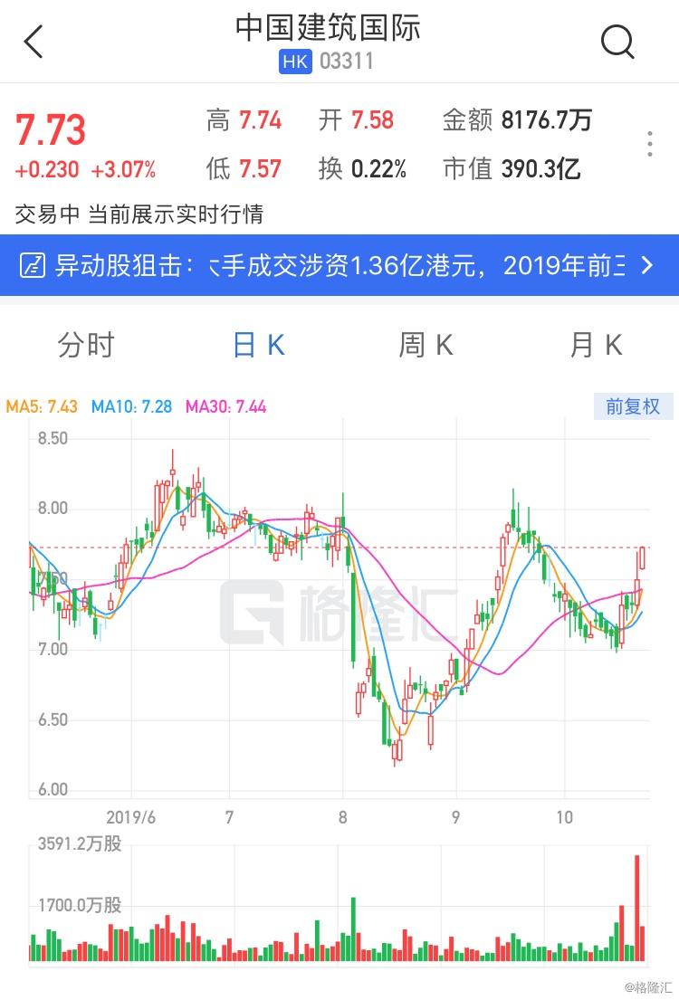 勇者无敌演员表中国建筑国际(3311.HK)涨逾3% 绩后