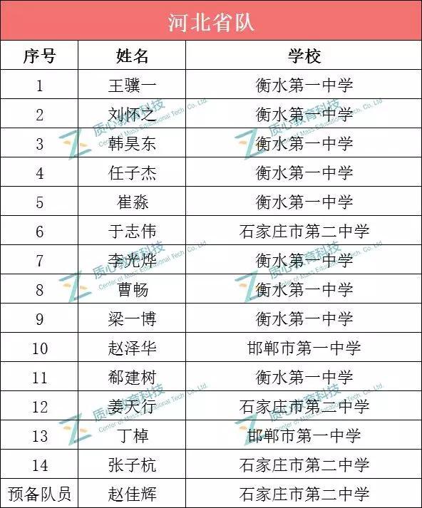 2019年第33屆河北、浙江、福建化學競賽省隊名單公布!