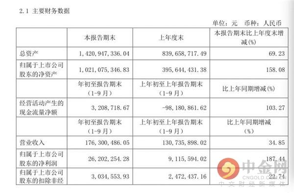 浙江经视证券直播室净利大涨187% 牛散占据流通股