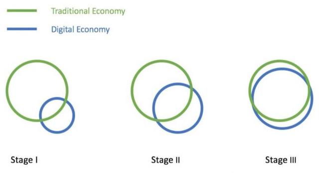 占中国GDP三分之一的数字经济是什么