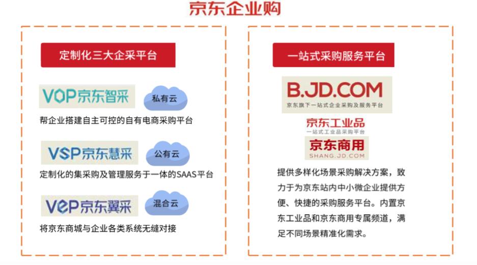 苏宁电器的竞争优势_《企业采购行业研究报告》出炉:三大电商平台竞争化发展_苏宁