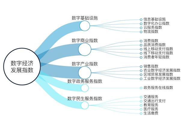 数字经济重新定义GDP:杭州与北上深广共进第一阵营