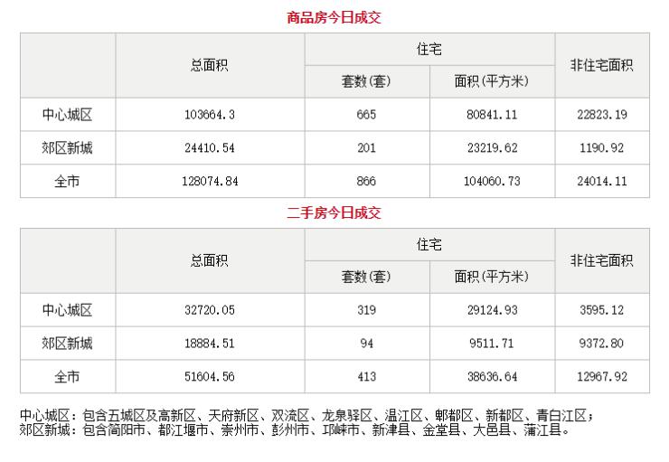 10月25日成都市商品住宅备案成交866套