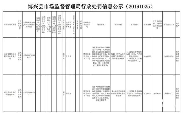 滨州博兴4家企业生产、销售不合格产品被罚款、通报