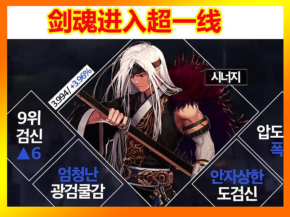 DNF10月最新职业排名:剑魂超一线,鬼剑成大赢家,十席输出占6席