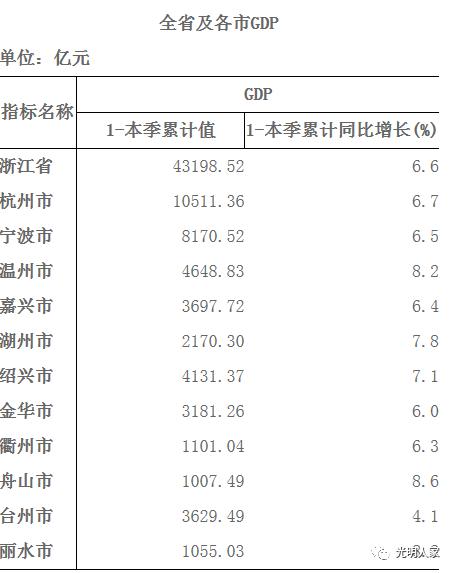 2019浙江省经济总量排名_浙江省大学排名