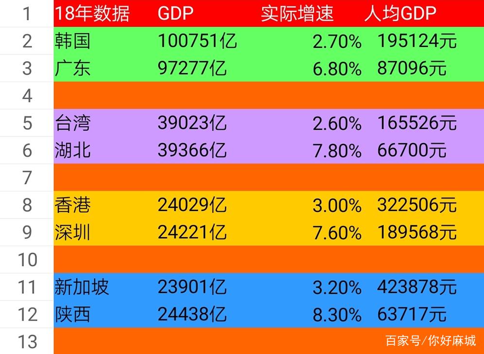 亚洲四小龙现在经济总量怎么样_亚洲四小龙的配图