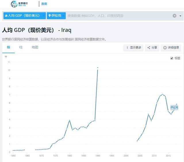 伊拉克人均gdp_为何?伊拉克抗议者伤亡数百,现在人均GDP比萨达姆时期还低吗?