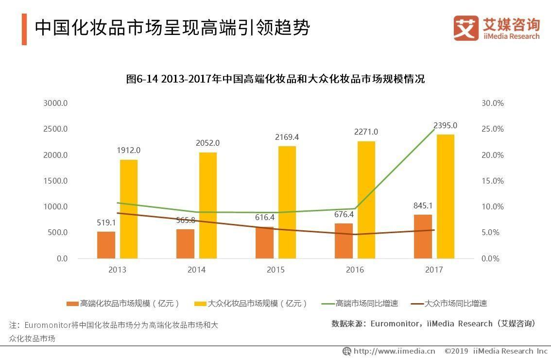 2102中国化妆品排行榜_美商社2019中国化妆品财富排行榜