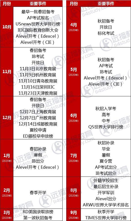 家长必看!2019-2020年国际教育升学备考,各月份大事件备忘录(推荐收藏)