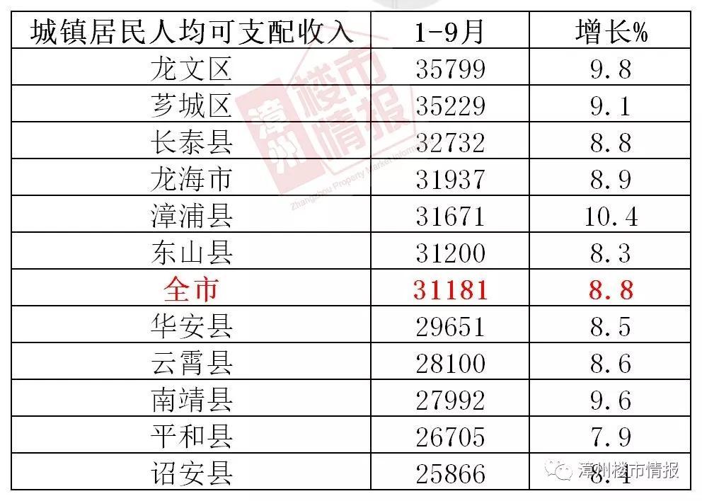 """漳州2020年前5个月GDP_三个五年计划漳州GDP要破万亿!漳州未来5年""""一核、两湾、三片、..."""