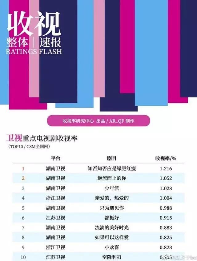 2019电视收视率排行_省级卫视2019年收视率排名