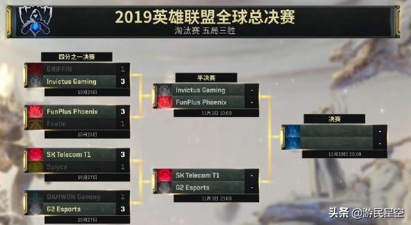 "LOL:S9四强出炉,拳头成新一轮""预言家"",完美预测比赛_赛区"
