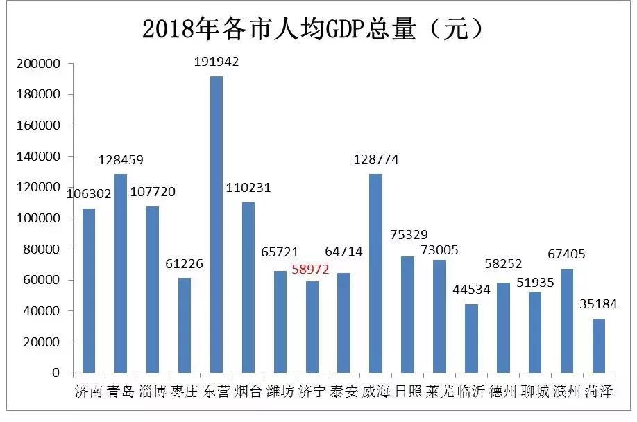 2018年全国城市人均gdp排名_陕西彬长矿业集团有限公司