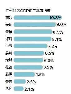 天河区gdp_2019年广州各区GDP:天河首破5000亿元南沙增速最快