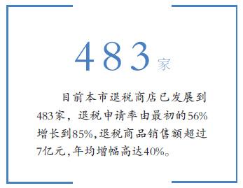 退税商品销售超7亿 北京试点小额离境退税即时达