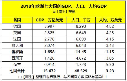 荷兰人均gdp_从千年人均GDP看各国变化