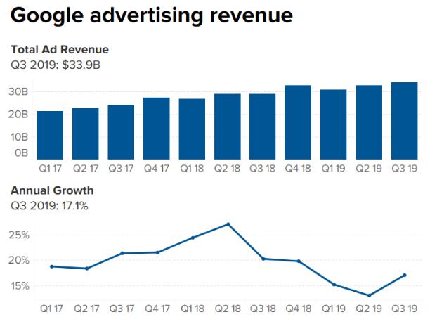 能赚敢花,谷歌Q3收入增23%,支出增48%-新经济