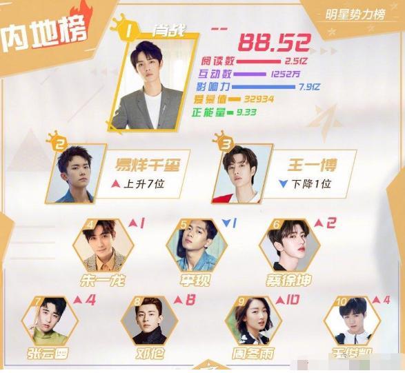 最新明星势力排行榜,朱一龙第4,千玺第2,榜首强势霸榜