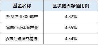 21100亿!基金狂买买买这些个股;官方辟谣上海清