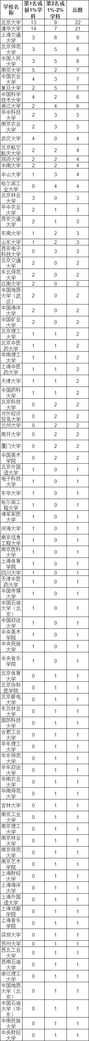 2019中国最好学科排名:清北领先,你的专业上榜了吗?