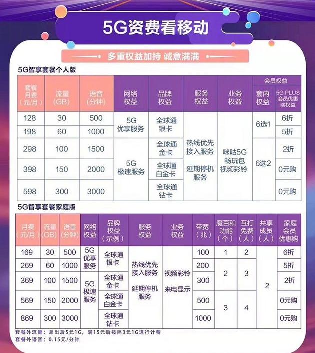 三大运营商共同宣布5G正式商用套餐资费正式曝光