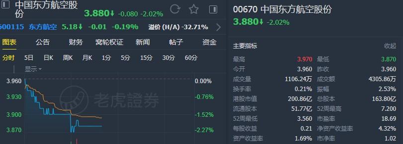 """韩国黄瓜胶大和:重申东航(00670)""""跑赢大市""""评级 下调目标价至4.4港元"""