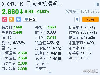 云南建投混凝土首日掛牌跌20.83%