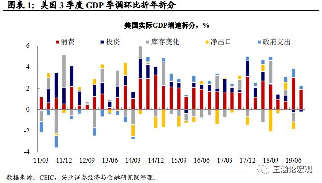 gdp中投资_...此前周四发布的数据显示,第二季度,美国国内生产总值GDP环...