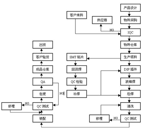 SMT贴片生产加工具体工艺流程