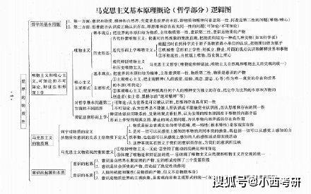 2020考研政治必考马克思主义基本原理概论逻辑图